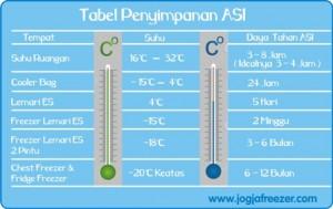 Tabel Penyimpanan ASI
